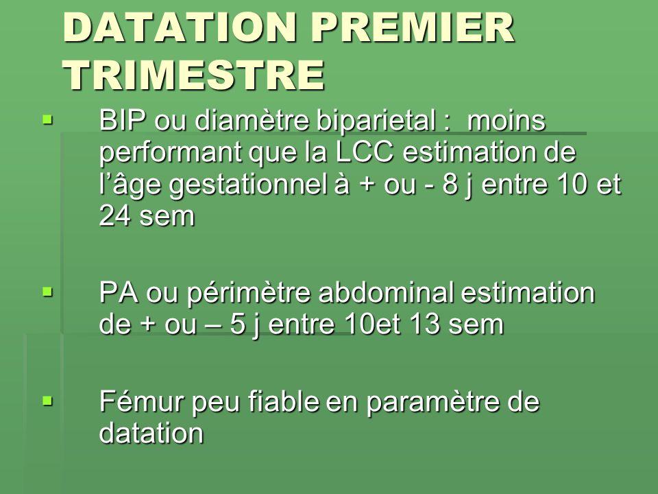 DATATION PREMIER TRIMESTRE