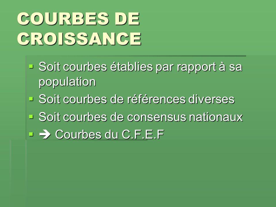COURBES DE CROISSANCE Soit courbes établies par rapport à sa population. Soit courbes de références diverses.
