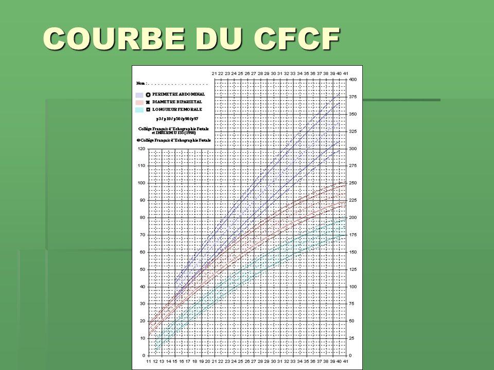 COURBE DU CFCF