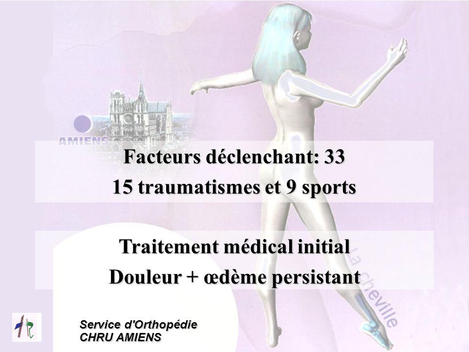 Facteurs déclenchant: 33 15 traumatismes et 9 sports