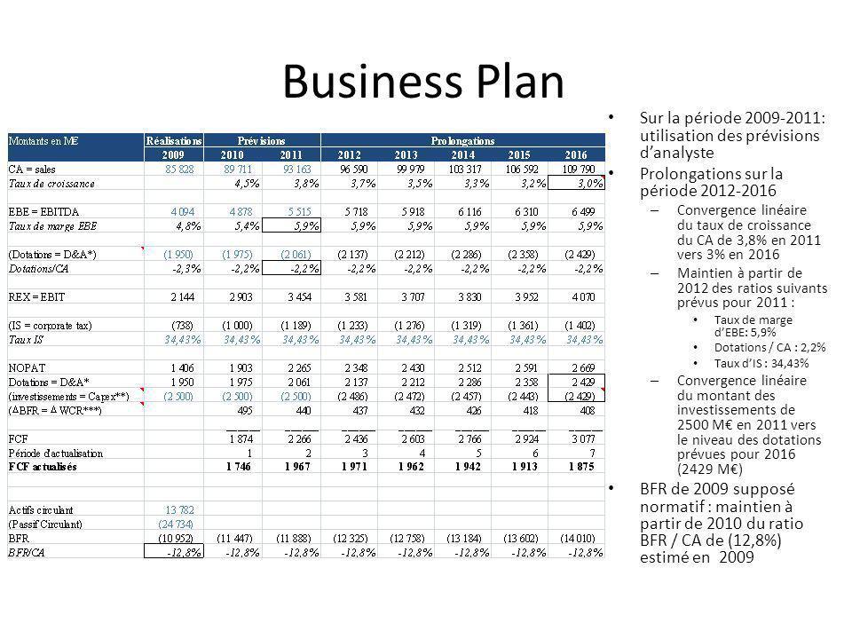 Business Plan Sur la période 2009-2011: utilisation des prévisions d'analyste. Prolongations sur la période 2012-2016.