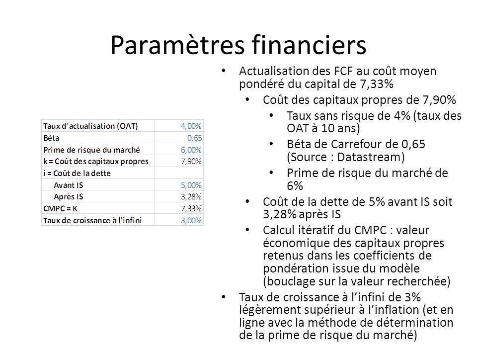 Paramètres financiers