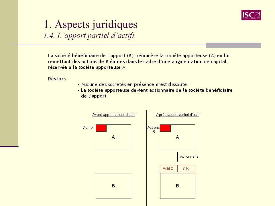 1. Aspects juridiques 1.4. L'apport partiel d'actifs