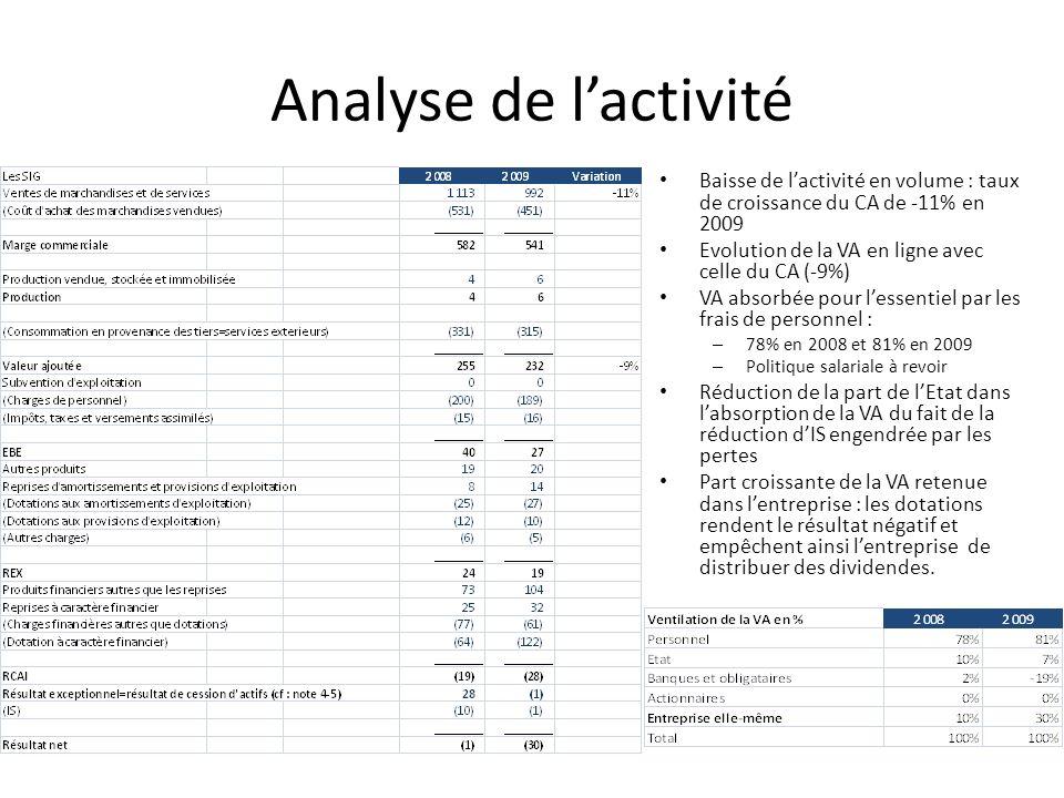 Analyse de l'activité Baisse de l'activité en volume : taux de croissance du CA de -11% en 2009. Evolution de la VA en ligne avec celle du CA (-9%)