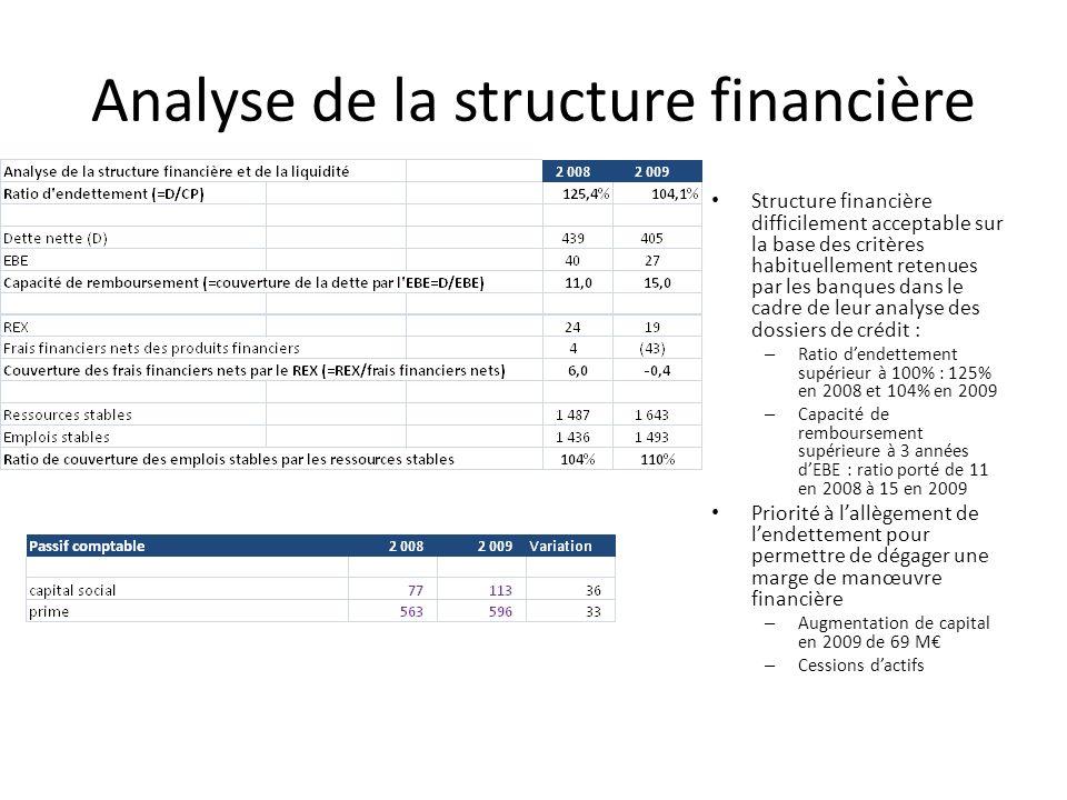 Analyse de la structure financière