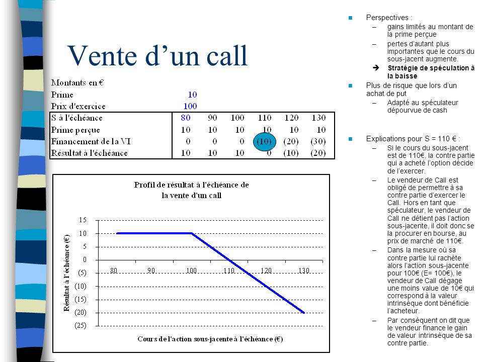 Vente d'un call Perspectives :