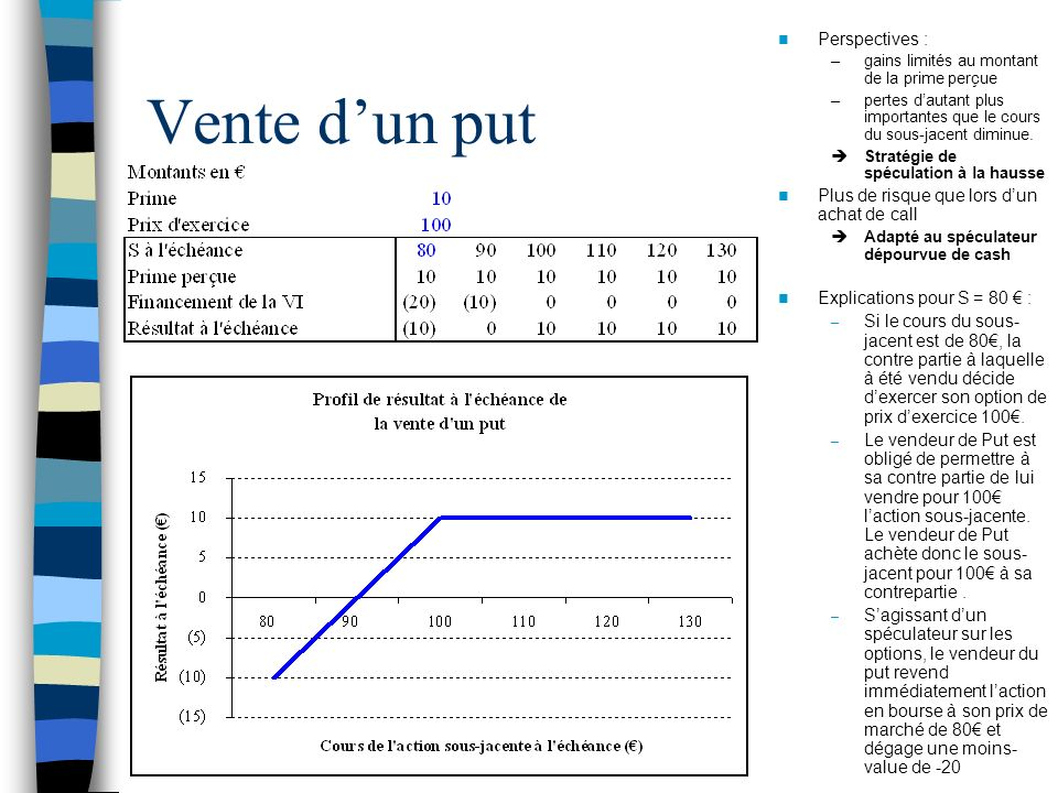 Vente d'un put Perspectives :