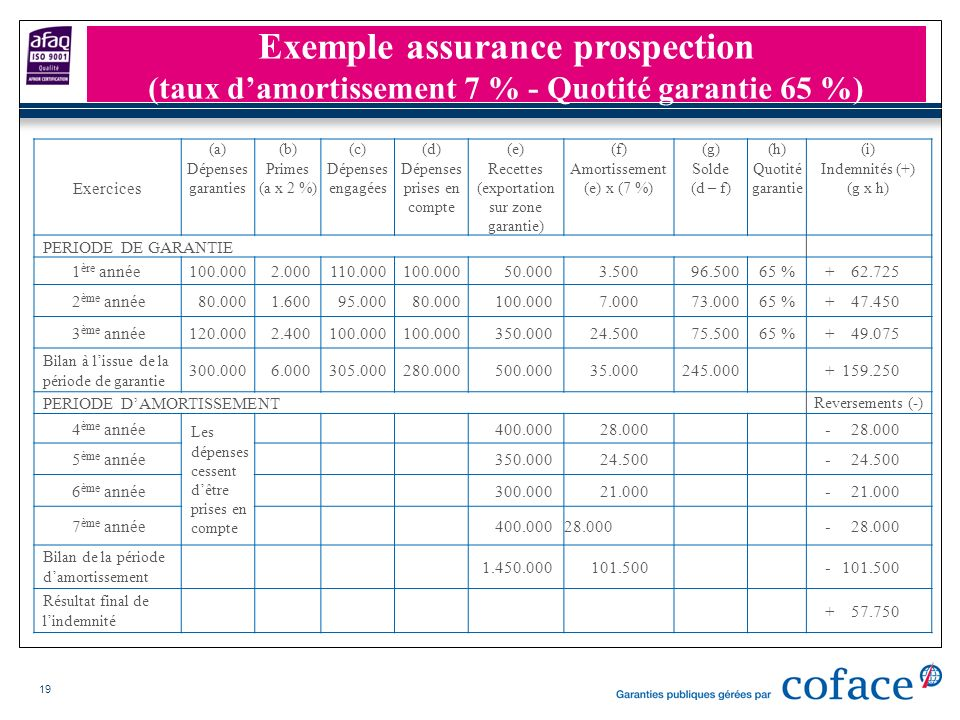 Exemple assurance prospection