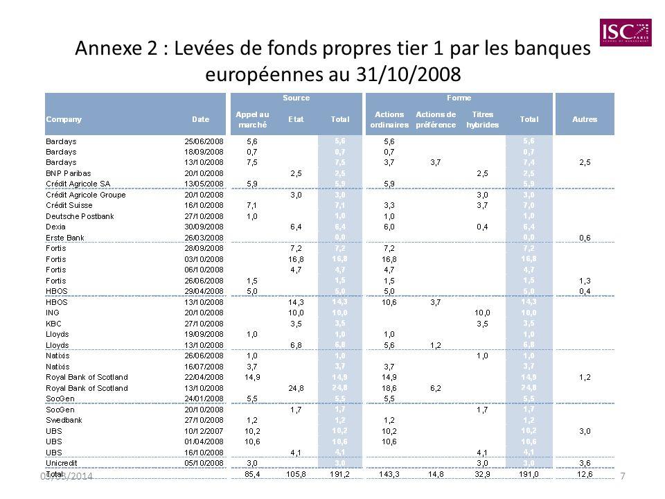 Annexe 2 : Levées de fonds propres tier 1 par les banques européennes au 31/10/2008