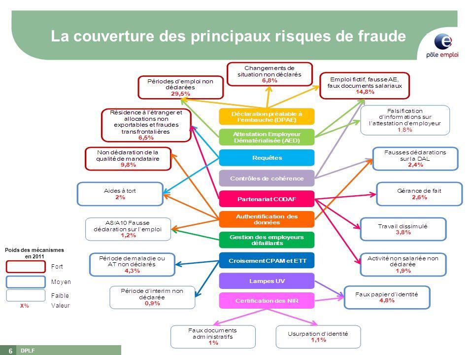 La couverture des principaux risques de fraude