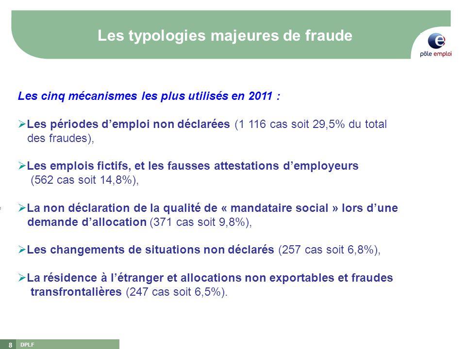 Les typologies majeures de fraude