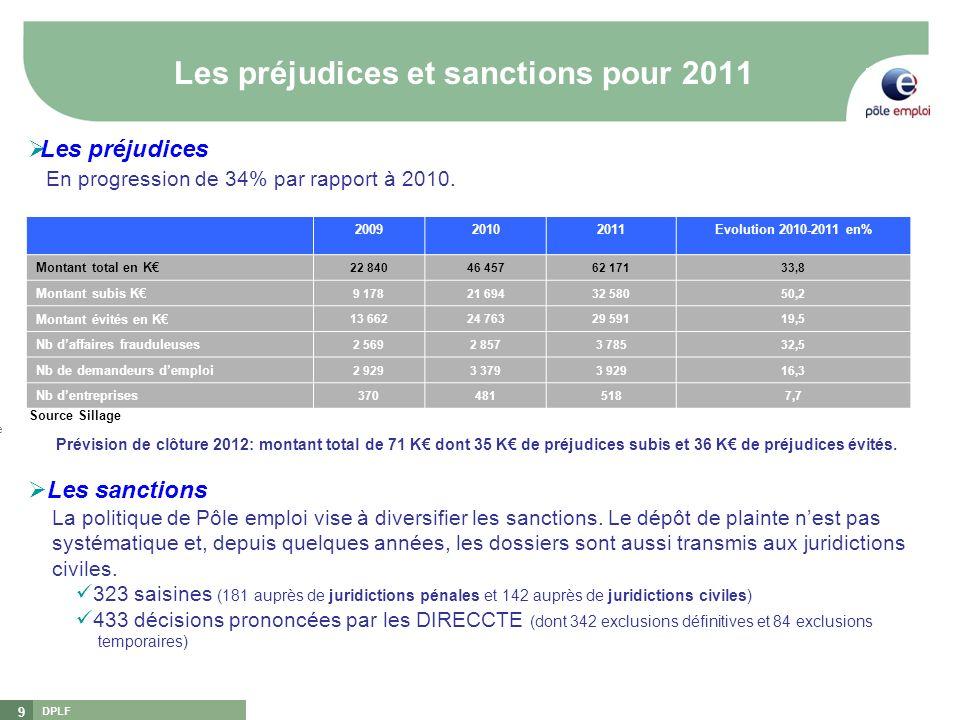 Les préjudices et sanctions pour 2011