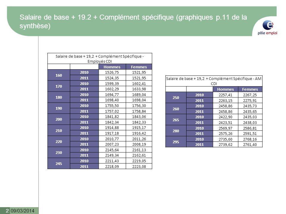 Salaire de base + 19. 2 + Complément spécifique (graphiques p