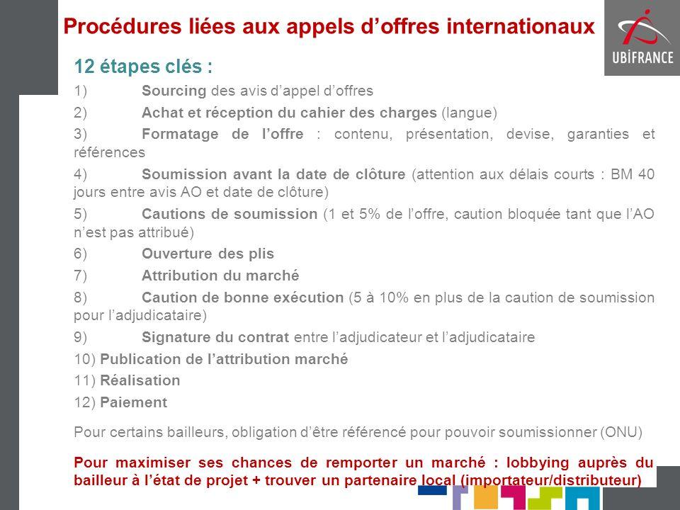 Procédures liées aux appels d'offres internationaux