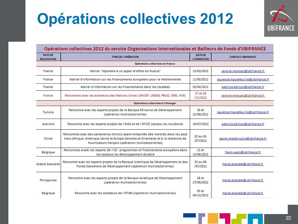 Opérations collectives 2012