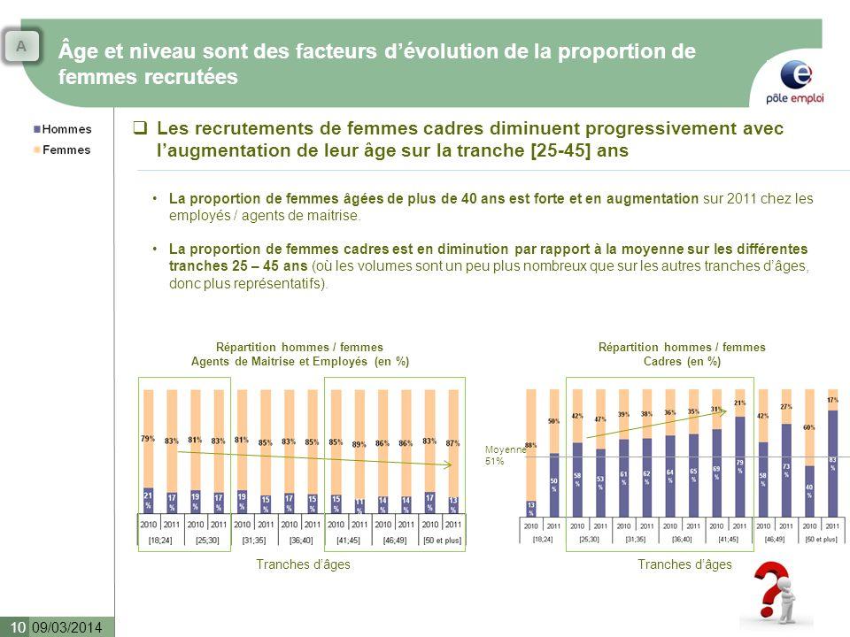 A Âge et niveau sont des facteurs d'évolution de la proportion de femmes recrutées.