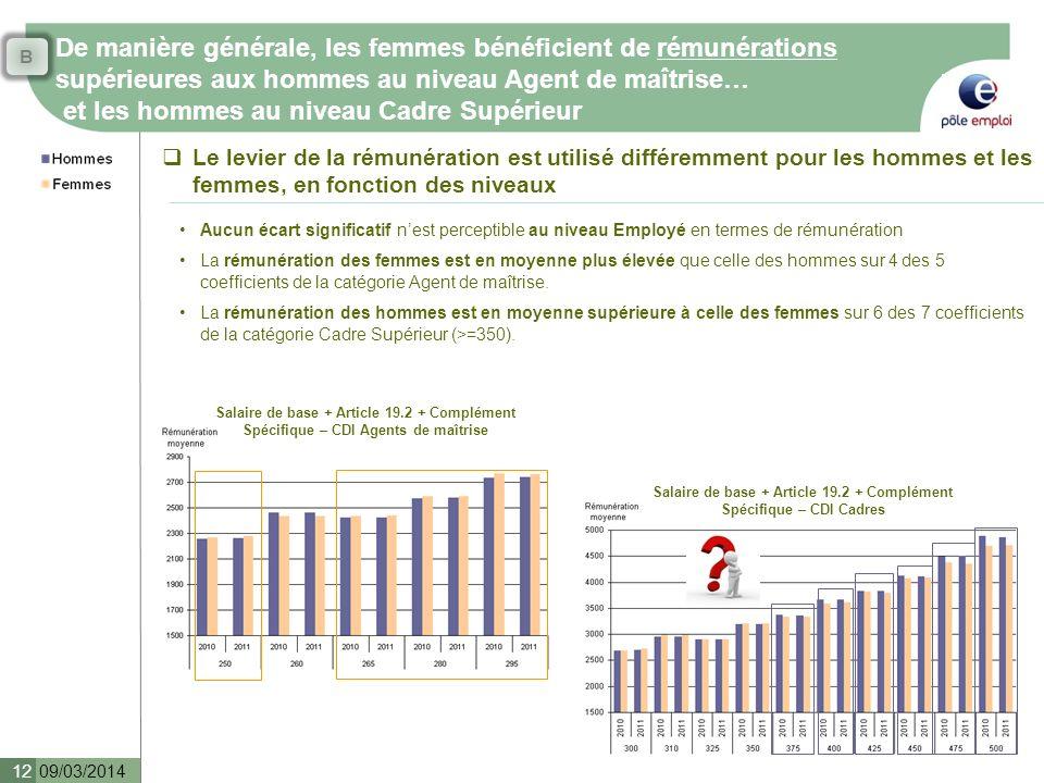 Salaire de base + Article 19.2 + Complément Spécifique – CDI Cadres