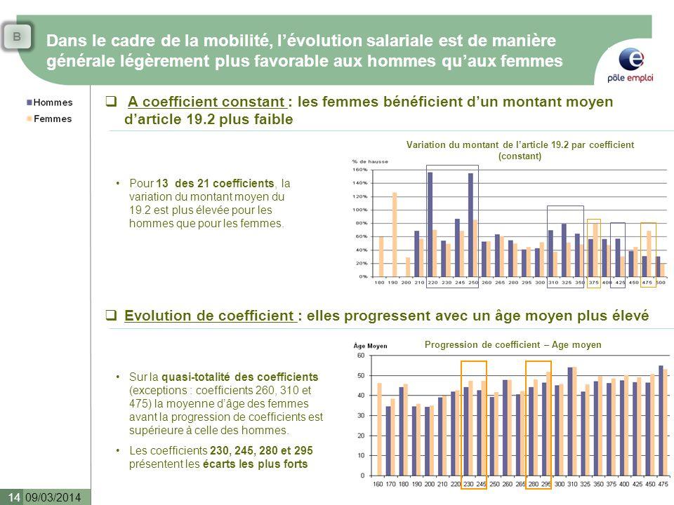 B Dans le cadre de la mobilité, l'évolution salariale est de manière générale légèrement plus favorable aux hommes qu'aux femmes.