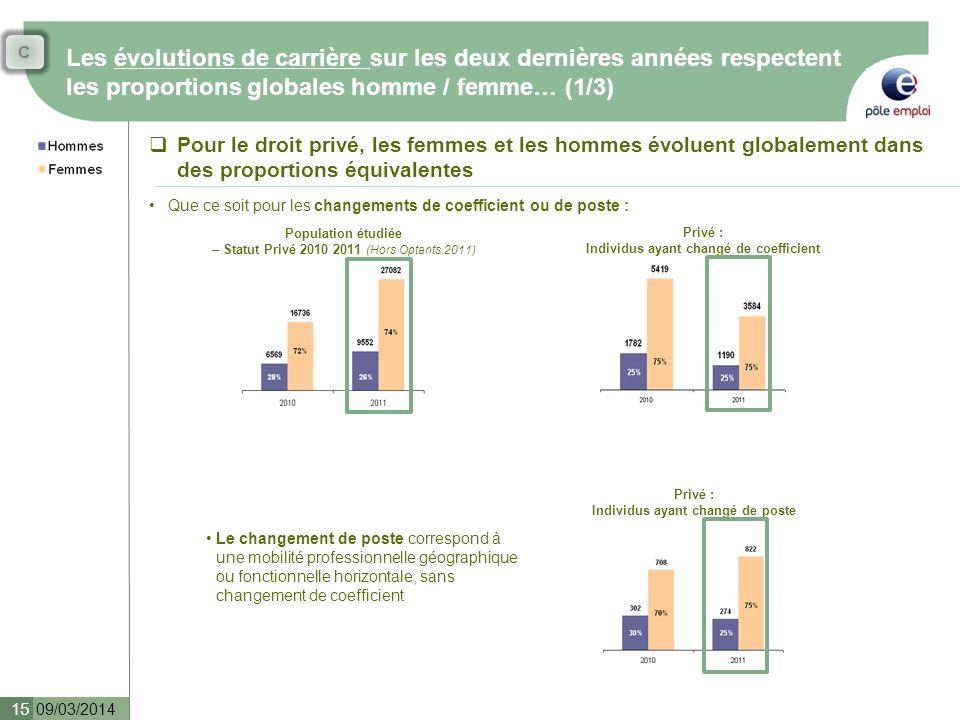 C Les évolutions de carrière sur les deux dernières années respectent les proportions globales homme / femme… (1/3)