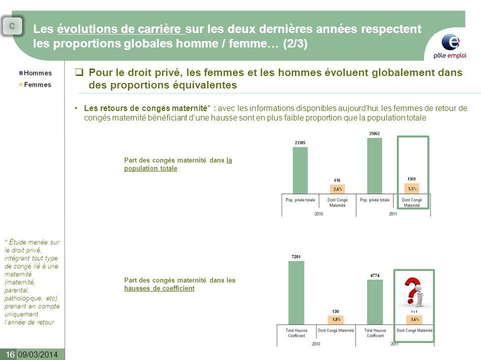 C Les évolutions de carrière sur les deux dernières années respectent les proportions globales homme / femme… (2/3)