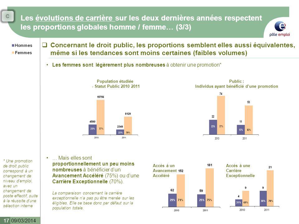 C Les évolutions de carrière sur les deux dernières années respectent les proportions globales homme / femme… (3/3)