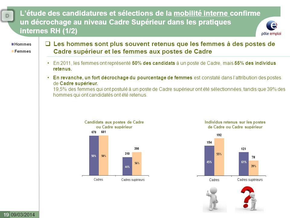 D L'étude des candidatures et sélections de la mobilité interne confirme un décrochage au niveau Cadre Supérieur dans les pratiques internes RH (1/2)