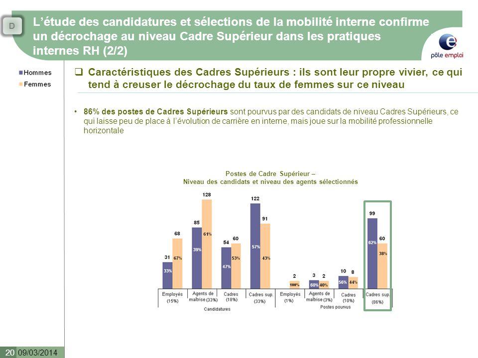 D L'étude des candidatures et sélections de la mobilité interne confirme un décrochage au niveau Cadre Supérieur dans les pratiques internes RH (2/2)