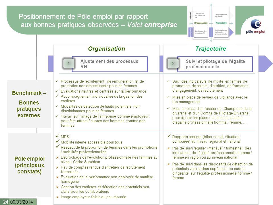 Bonnes pratiques externes Pôle emploi (principaux constats)