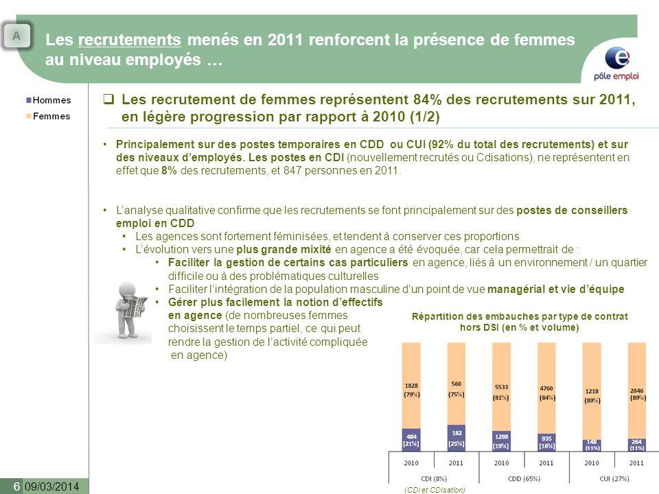 A Les recrutements menés en 2011 renforcent la présence de femmes au niveau employés …