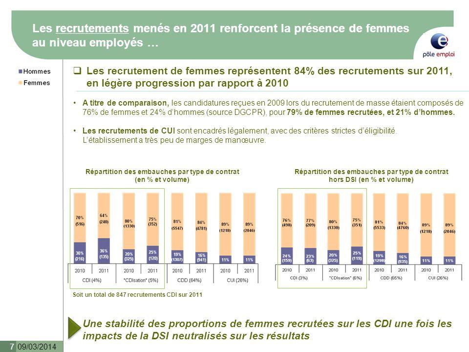 Répartition des embauches par type de contrat (en % et volume)