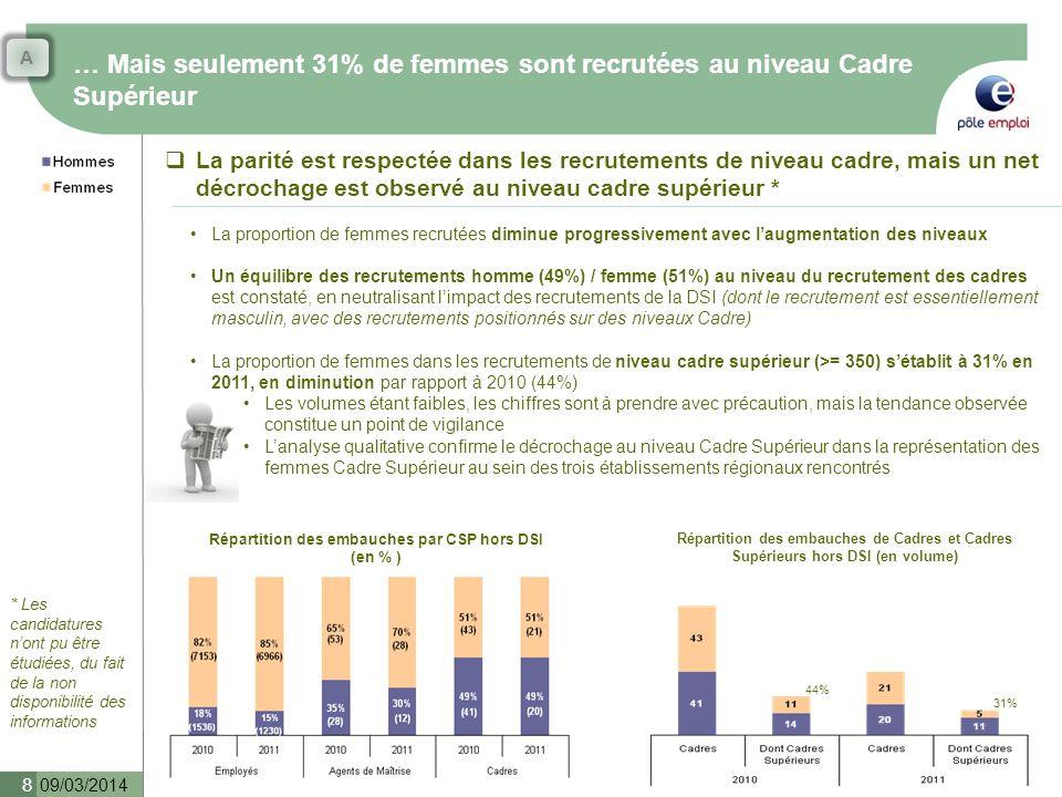 Répartition des embauches par CSP hors DSI (en % )