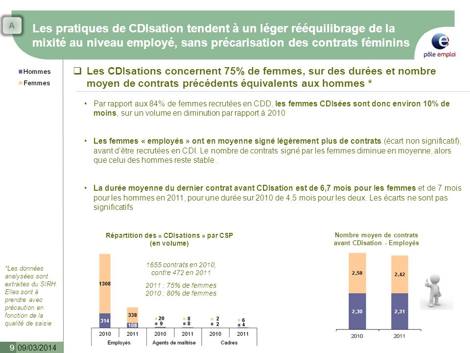 A Les pratiques de CDIsation tendent à un léger rééquilibrage de la mixité au niveau employé, sans précarisation des contrats féminins.