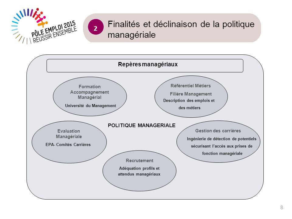 Finalités et déclinaison de la politique managériale
