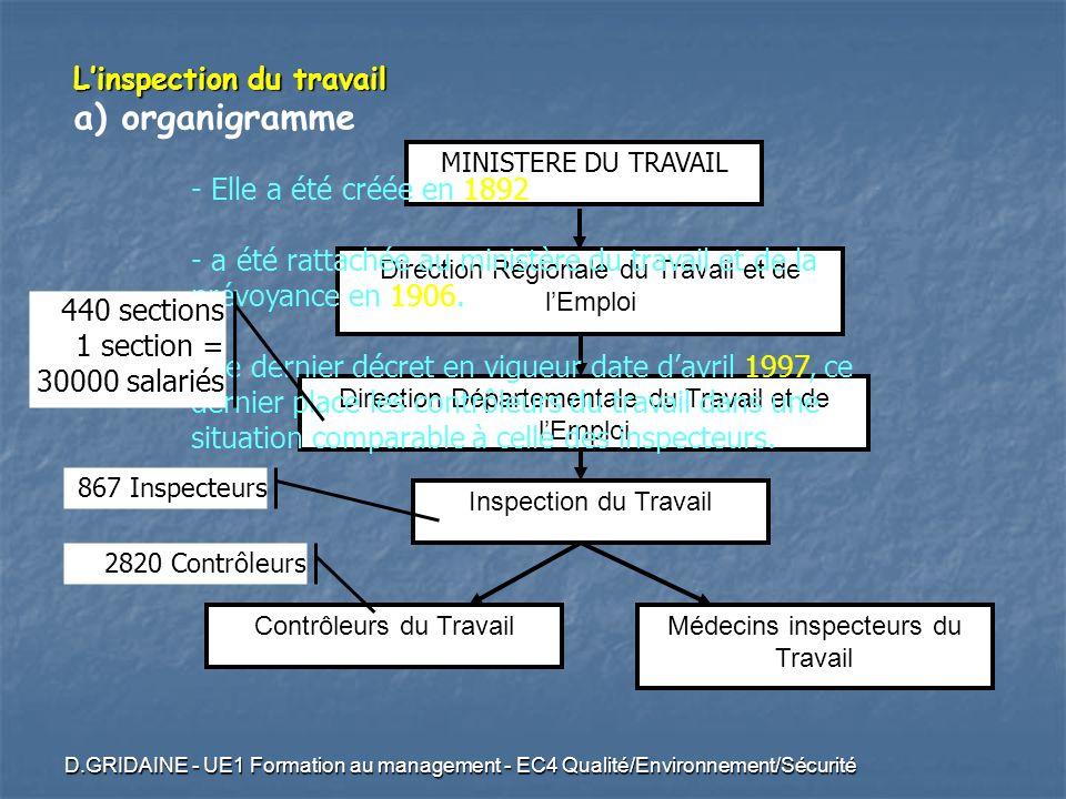 a) organigramme L'inspection du travail Elle a été créée en 1892