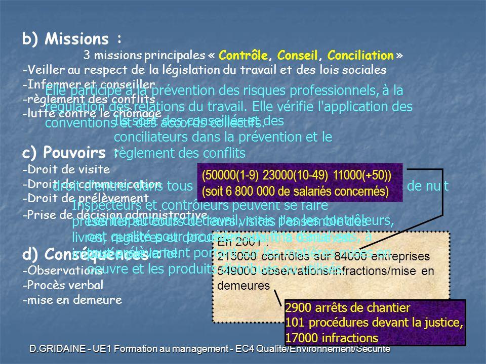 3 missions principales « Contrôle, Conseil, Conciliation »