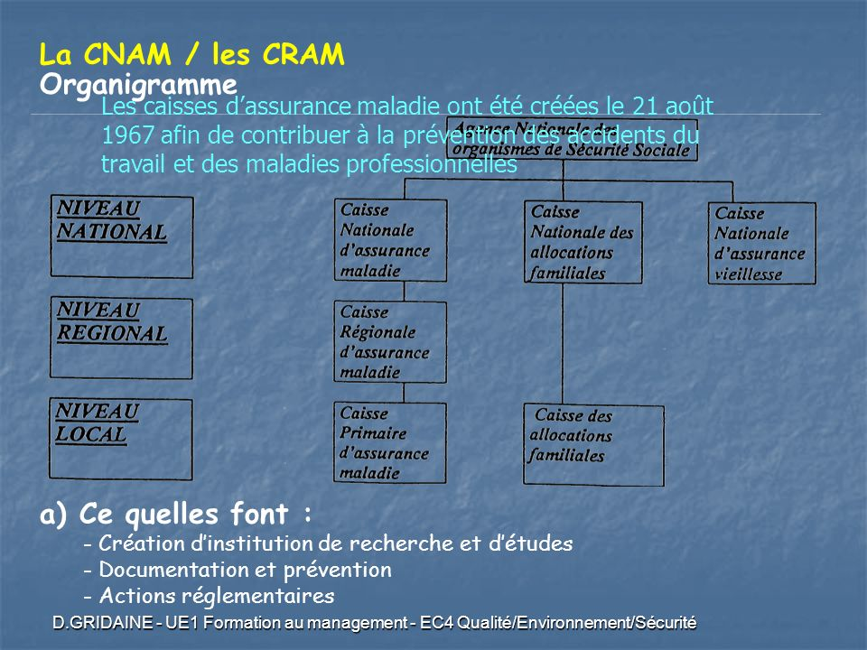 La CNAM / les CRAM Organigramme Ce quelles font :
