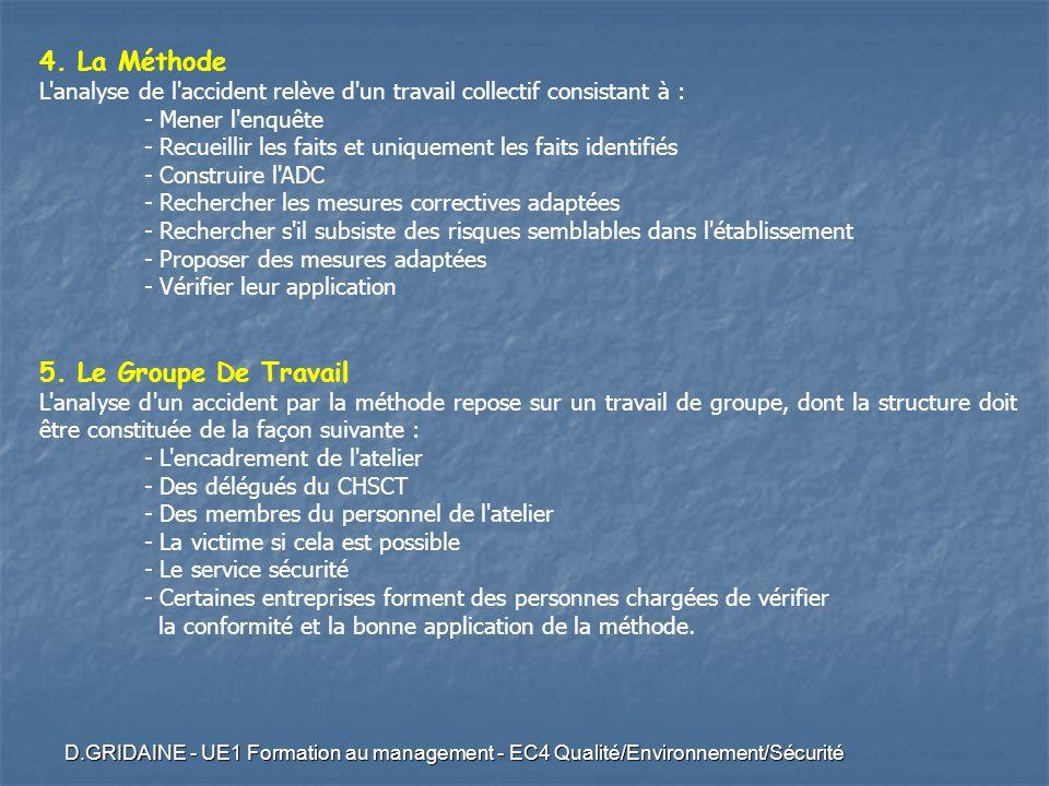 4. La Méthode 5. Le Groupe De Travail