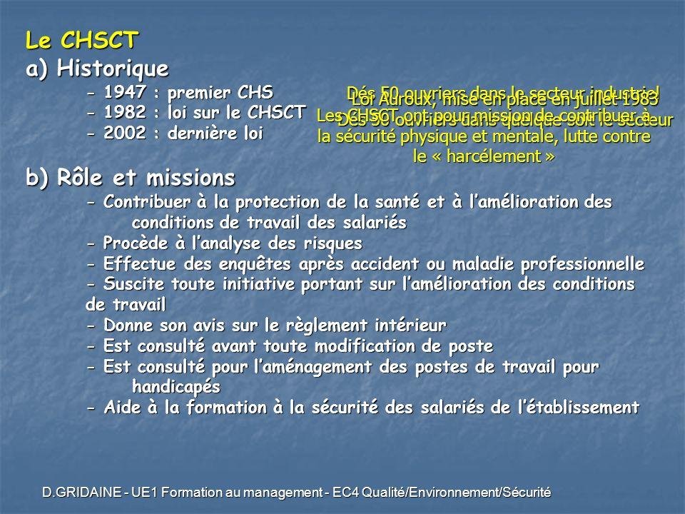 Le CHSCT a) Historique b) Rôle et missions - 1947 : premier CHS