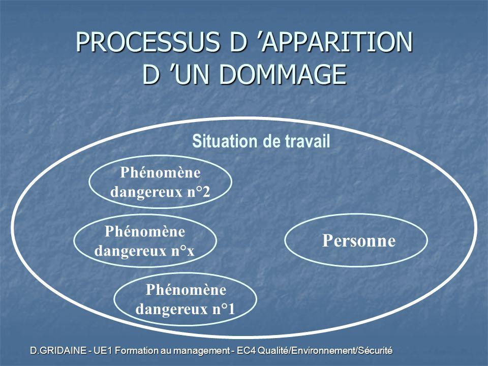PROCESSUS D 'APPARITION D 'UN DOMMAGE