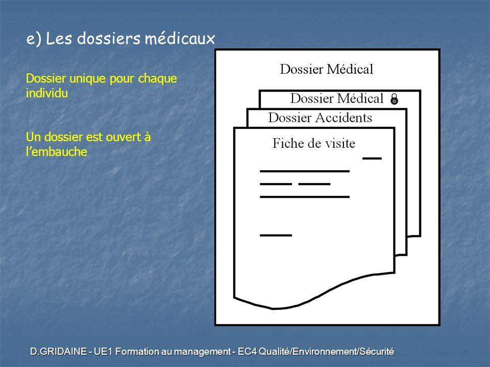 e) Les dossiers médicaux