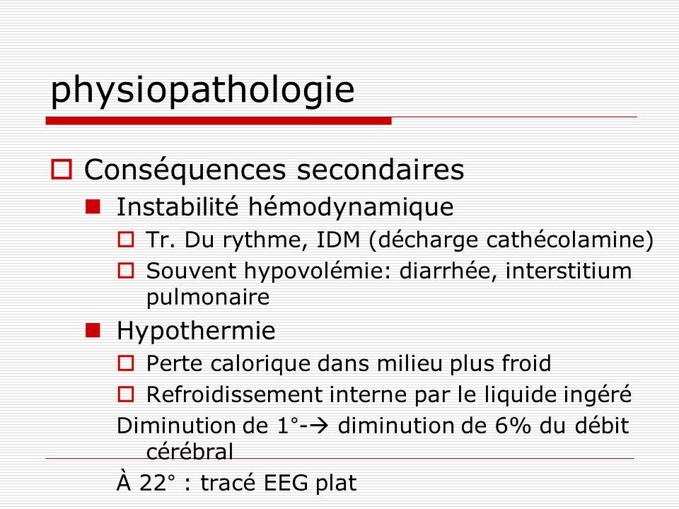 physiopathologie Conséquences secondaires Instabilité hémodynamique