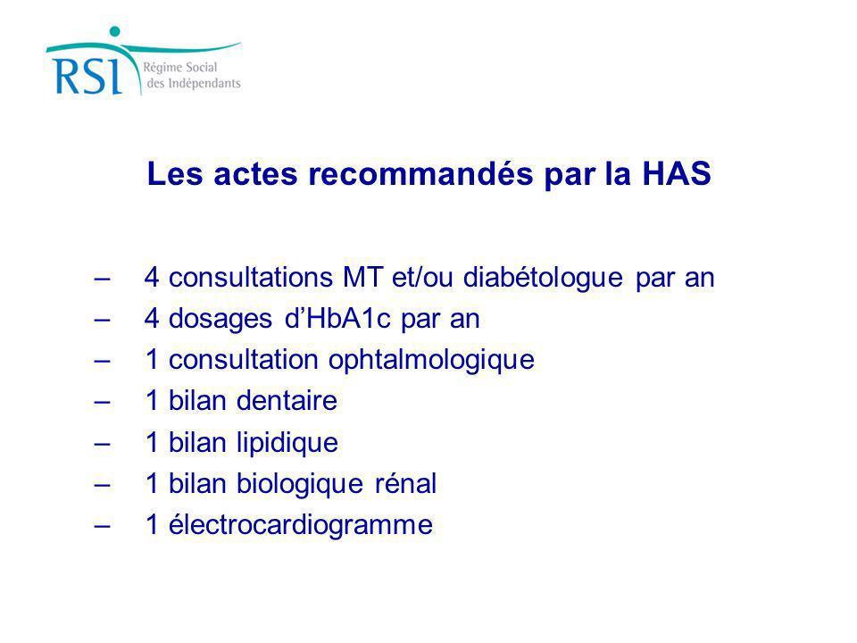Les actes recommandés par la HAS