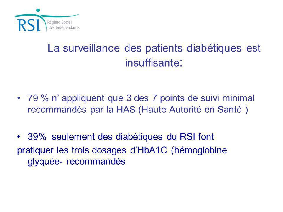 La surveillance des patients diabétiques est insuffisante: