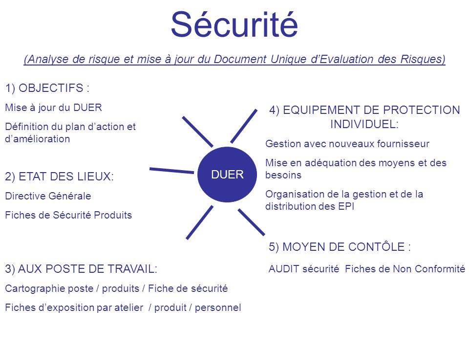 4) EQUIPEMENT DE PROTECTION INDIVIDUEL: