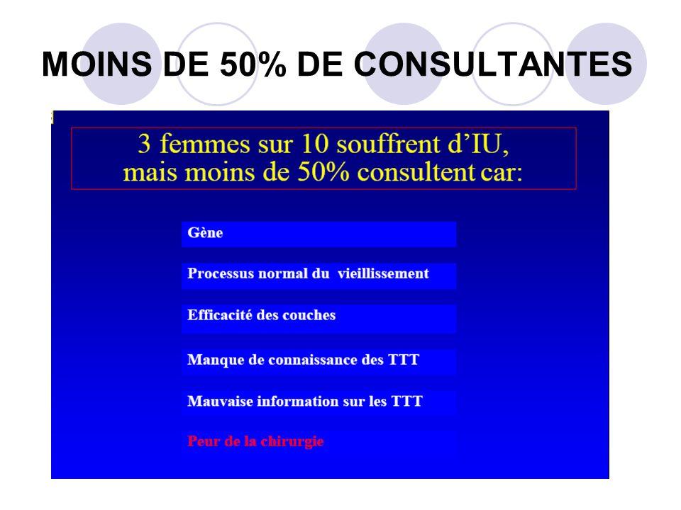 MOINS DE 50% DE CONSULTANTES