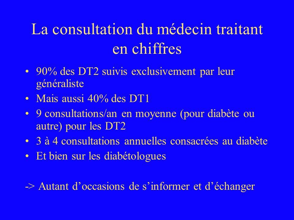 La consultation du médecin traitant en chiffres