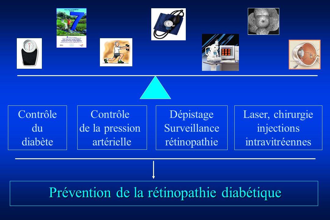 Prévention de la rétinopathie diabétique
