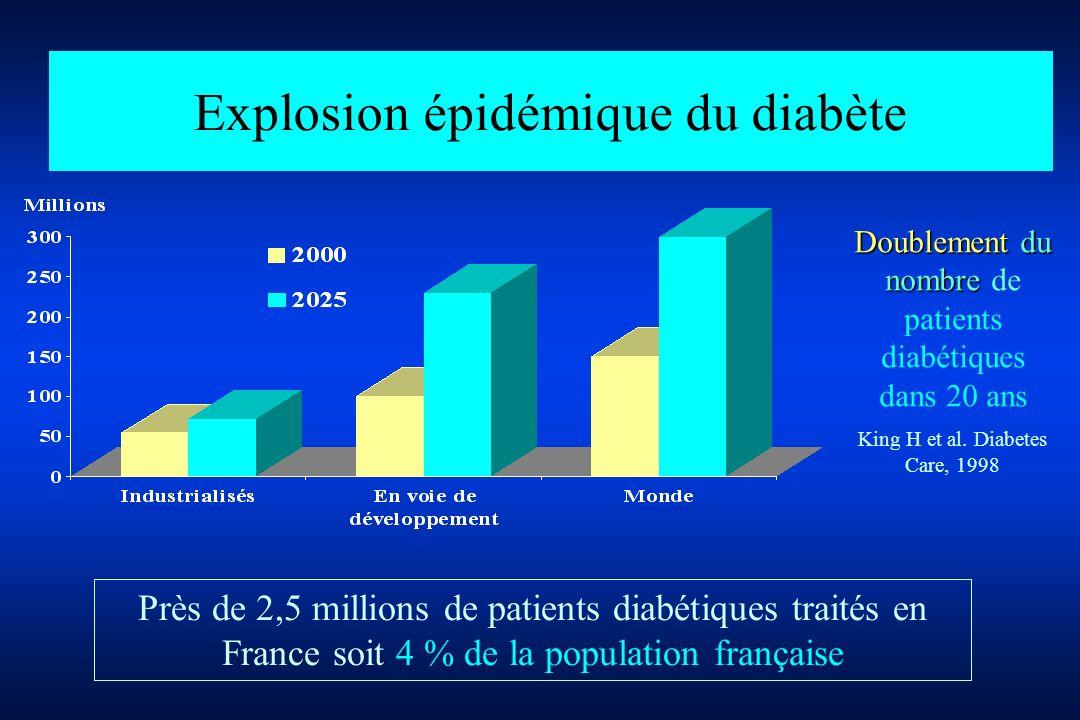 Explosion épidémique du diabète