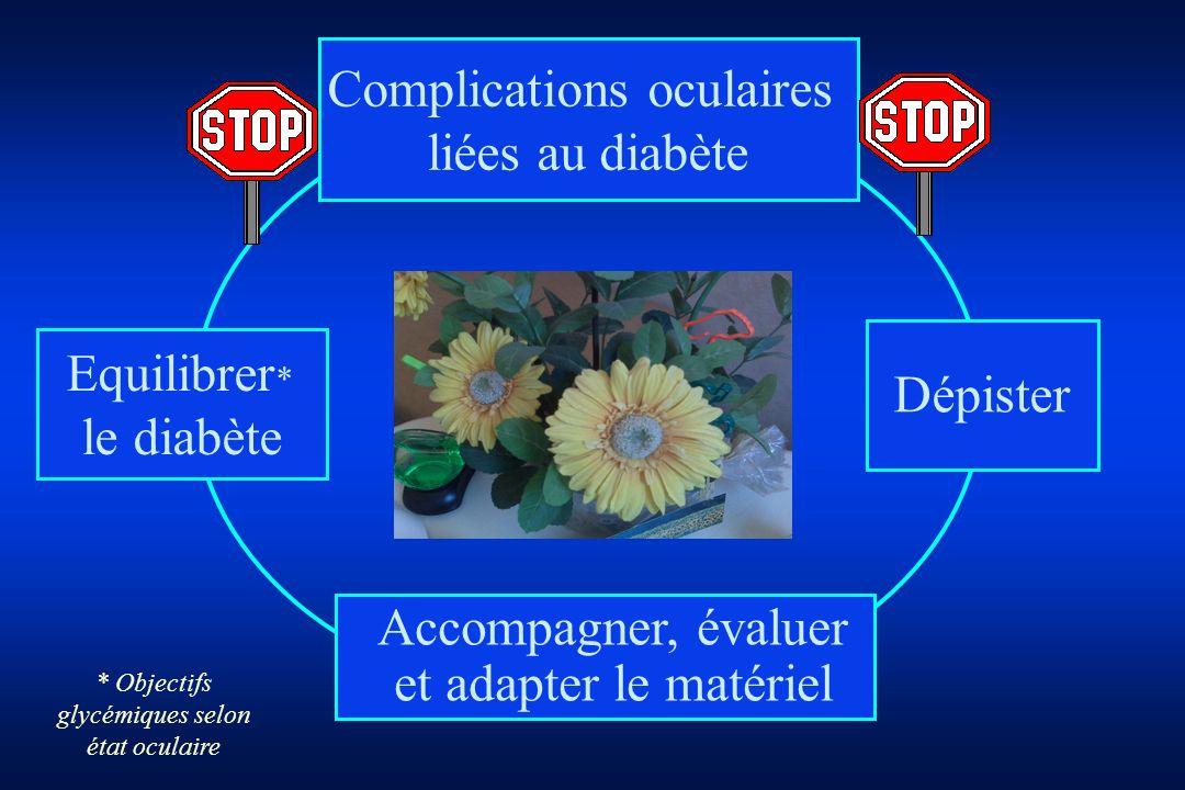 Complications oculaires liées au diabète