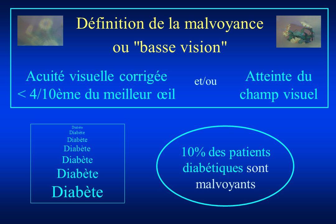 Définition de la malvoyance ou basse vision